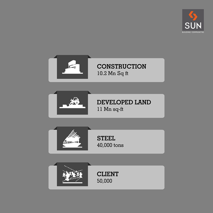 #SunBuildersGroup   Climbing the steps of achievements and forging ahead with the support of happy customers.  Visit: http://www.sunbuilders.in